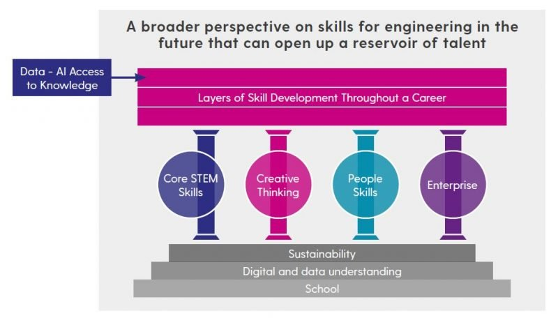 4 pillars model from the Talent 2050 future of engineering report, showing core stem skills, creative thinking, people skills and enterprise as key pillars to build on top of schooling and digital/data understanding