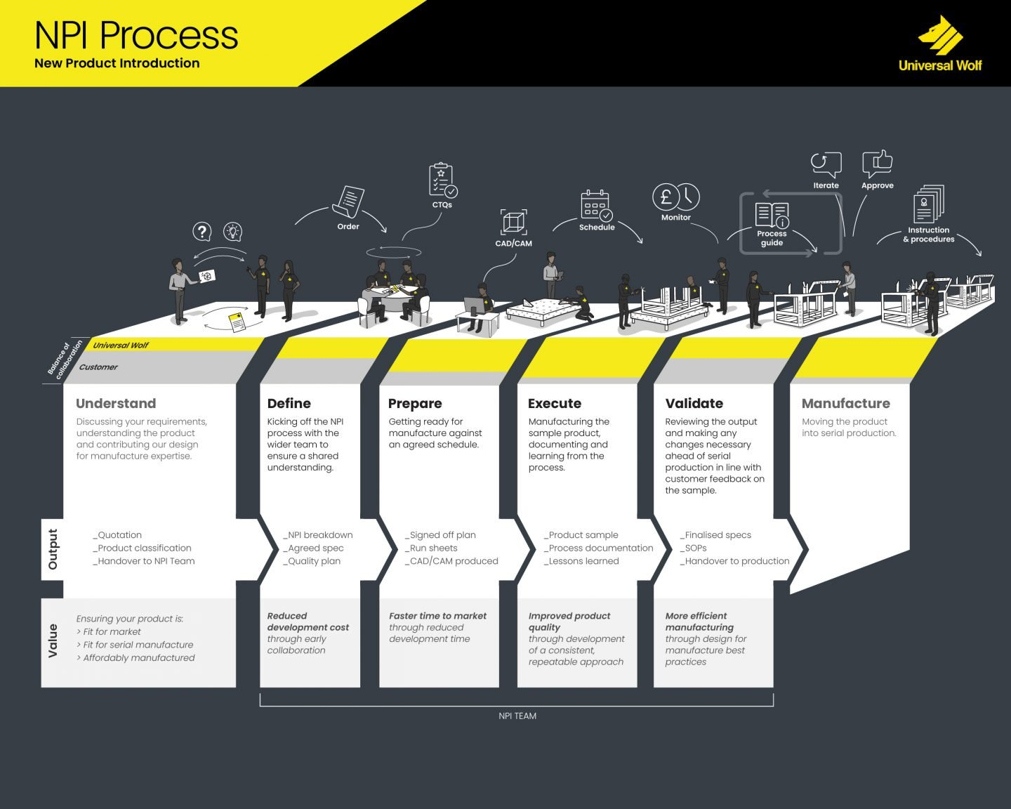 New Product Introduction Process Key